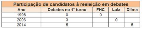 debates tabela3 480x101 - Dilma supera Lula e FHC em ida a debates durante campanha à reeleição