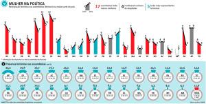 mulher na politica eleicoes 1455496 300x151 - Assembleias de todo o País terão 26 mulheres a menos, na Paraíba caiu de 6 para 3