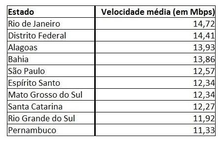 Conheça os 10 estados com a banda larga mais rápida no Brasil