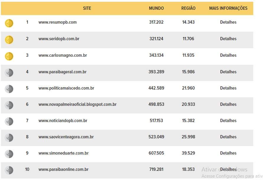 top10 - BATALHA DE ACESSOS: ResumoPB assume liderança em Campina Grande no ranking do TopSites