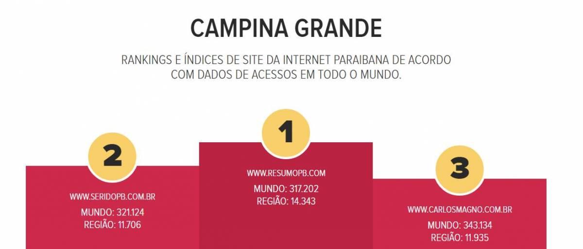 topsites 1 - BATALHA DE ACESSOS: ResumoPB assume liderança em Campina Grande no ranking do TopSites