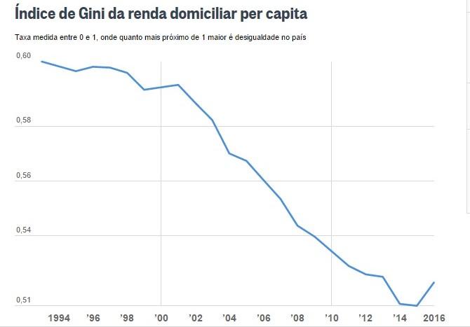 Desigualdade social volta a crescer no país após 22 anos