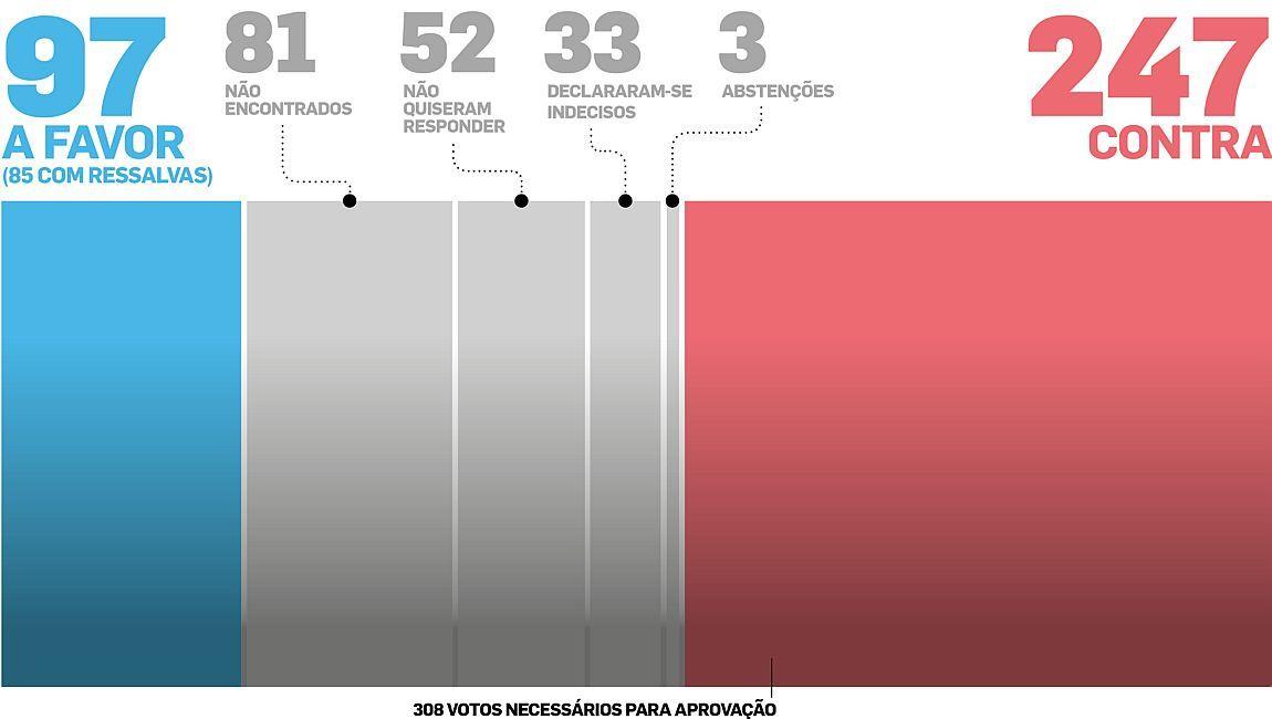 Quadro de votação mostra que a reforma da Previdência não está sendo bem vista pela Câmara