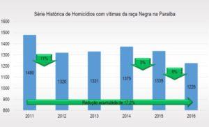 eee 694x420 300x182 - Mais de 75 mulheres foram assassinadas em 2017 na PB