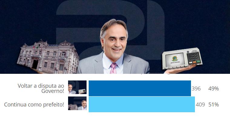 resultado enquete cartaxo pra onde vai - ENQUETE: Cartaxo deve continuar como prefeito ou voltar para a disputa? Paraibanos escolheram destino de Luciano