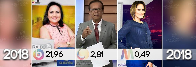 IBOPE CAMPINA GRANDE: Afiliada da SBT aparece em primeiro lugar no segmento jornalístico da tarde