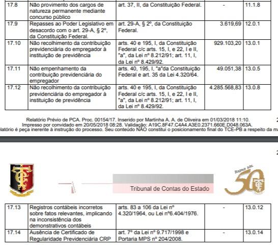 pcapedrasdefogo172 - Auditoria do TCE aponta 14 irregularidades na gestão do prefeito Dedé Romão