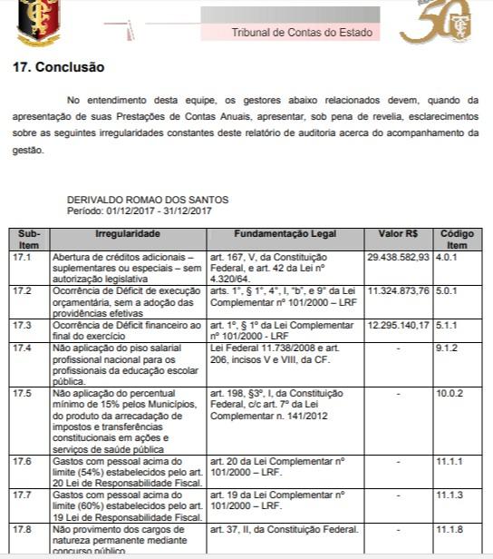 pcspedrasdefogo17 - Auditoria do TCE aponta 14 irregularidades na gestão do prefeito Dedé Romão