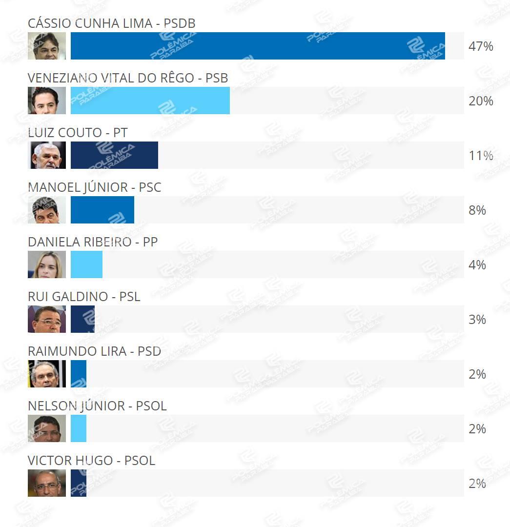 35628825 1709867562432620 5072807043199401984 n - RESULTADO DA ENQUETE/REJEIÇÃO: Cássio é o mais rejeitado entre os pré-candidatos ao Senado
