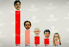 RESULTADO DA ENQUETE/REJEIÇÃO: Cássio é o mais rejeitado entre os pré-candidatos ao Senado