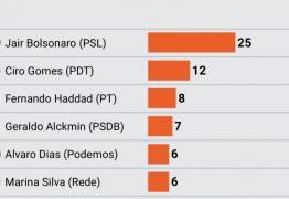 PESQUISA PRESIDENCIAL: Bolsonaro é líder; Doria decepciona e empata com Alckmin, diz DataPoder360