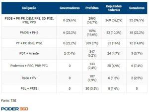 poder 360 300x227 - POLARIZAÇÃO: disputa PT-PSDB segue viva para as eleições de 2018, diz cientista político