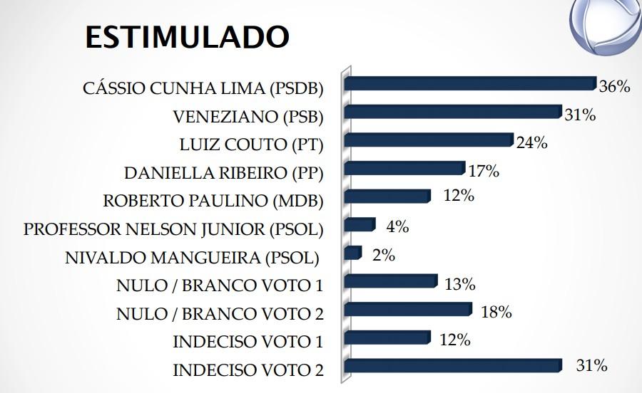 8856 - REAL TIME BIG DATA: Veja os novos número de intenção de voto para o senado da Paraíba