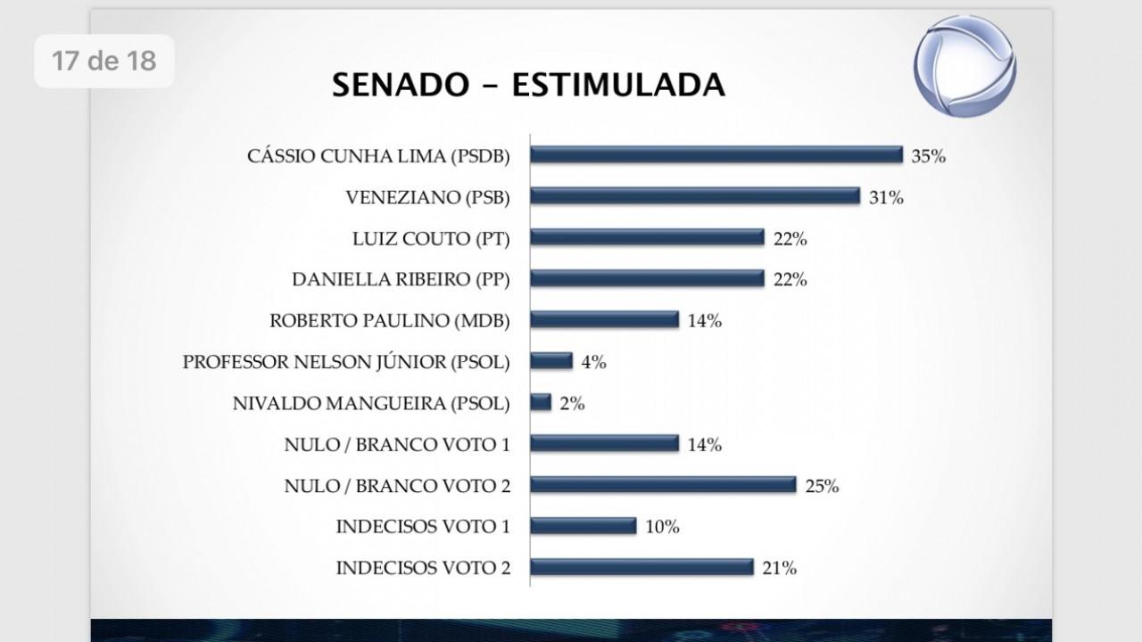 9B1F0962 6D86 4FF2 ACF0 3A72551FE62C - REAL TIME BIG DATA: Cássio lidera pesquisa para Senado com 35% das intenções de votos, Veneziano aparece em segundo 31%