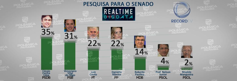 SENADO PESQUISA - REAL TIME BIG DATA: Cássio lidera pesquisa para Senado com 35% das intenções de votos, Veneziano aparece em segundo 31%