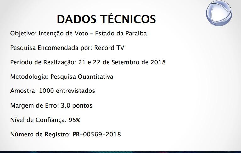 dados pesquisa - REAL TIME BIG DATA: Cássio lidera pesquisa para Senado com 35% das intenções de votos, Veneziano aparece em segundo 31%