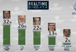 PESQUISA REAL TIME BIG DATA: Campina Grande pode eleger dois senadores; confira os números