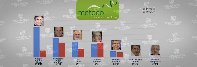 montagem259 - PESQUISA MÉTODO/CORREIO: Números para o Senado revelam empate técnico no segundo lugar