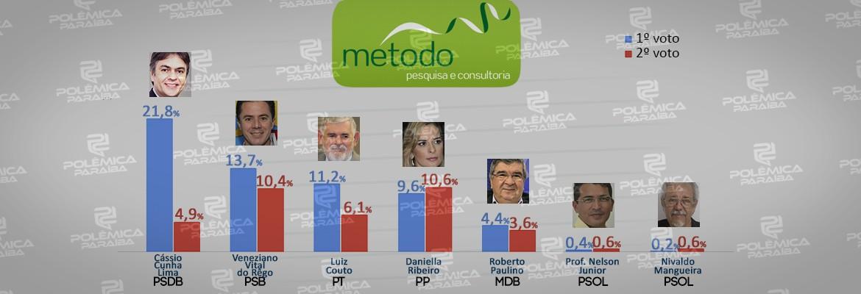 montagem259 2 - PESQUISA MÉTODO/CORREIO: Números para o Senado revelam empate técnico no segundo lugar