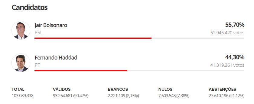 parcial eleição - Saiba o que aconteceu 'minuto a minuto' no 2º turno das eleições 2018