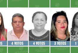 NÃO CONVENCERAM NEM A FAMÍLIA: conheça os candidatos à Assembleia menos votados na Paraíba