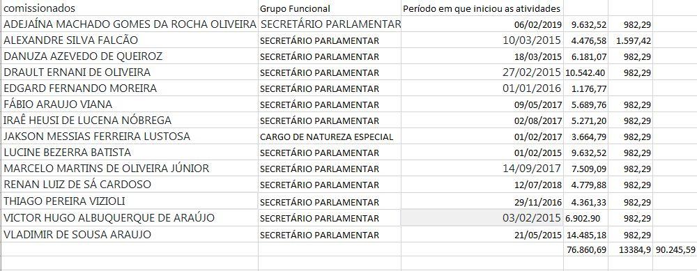Gabinete de PEDRO Cunha LIMA - EQUIPE DE TRABALHO: Pedro Cunha Lima segue estratégia 'antiprivilégios' e mantém apenas 14 assessores em gabinete