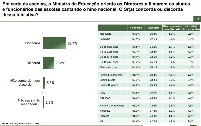 hino 1 - INSTITUTO PARANÁ: 62,4% concordam com hino nacional nas escolas