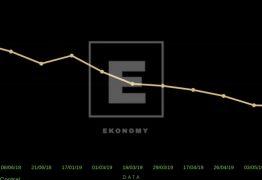 O otimismo econômico para o ano de 2019 acabou?