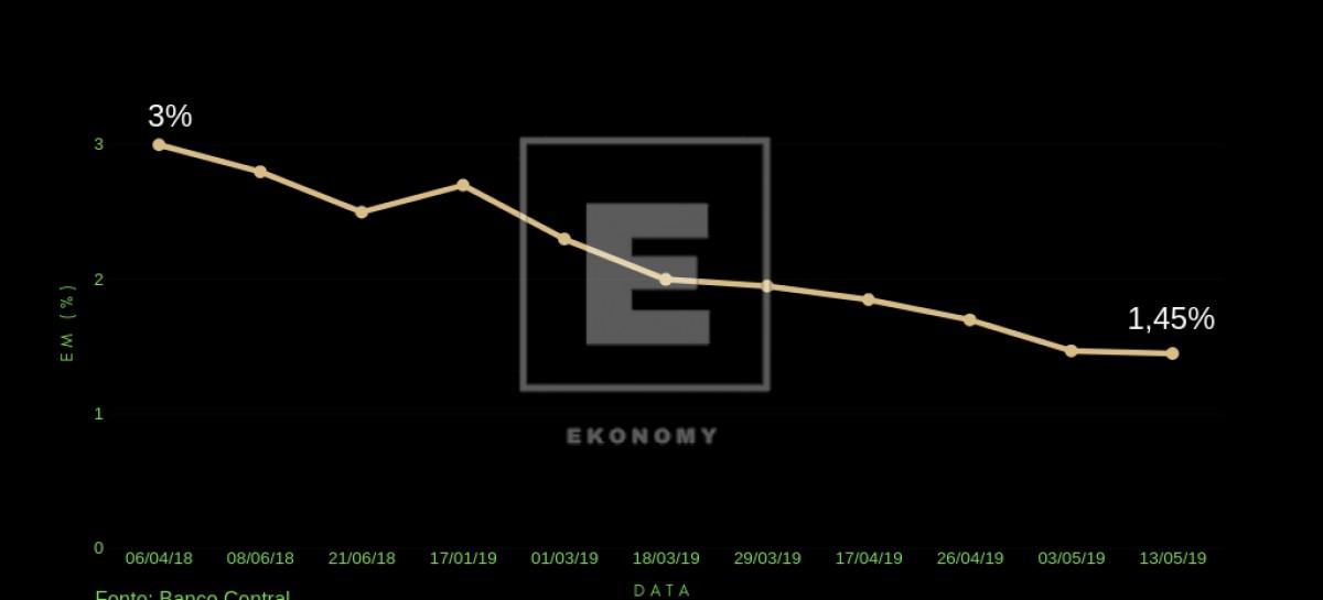 Estimativa de Crescimento do PIB no Brasil 1200x545 c - O otimismo econômico para o ano de 2019 acabou?