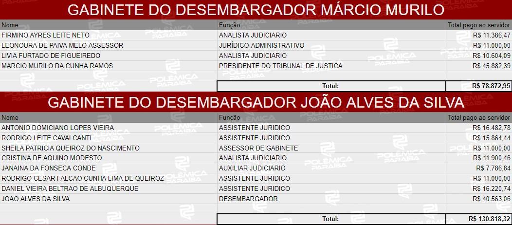 2 1 - LUPA DO POLÊMICA: Quanto ganham os desembargadores do TJPB e suas equipes – CONFIRA TABELA COMPLETA