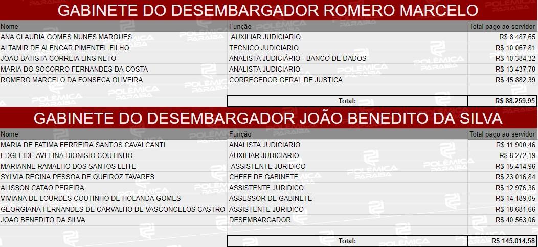5 - LUPA DO POLÊMICA: Quanto ganham os desembargadores do TJPB e suas equipes – CONFIRA TABELA COMPLETA