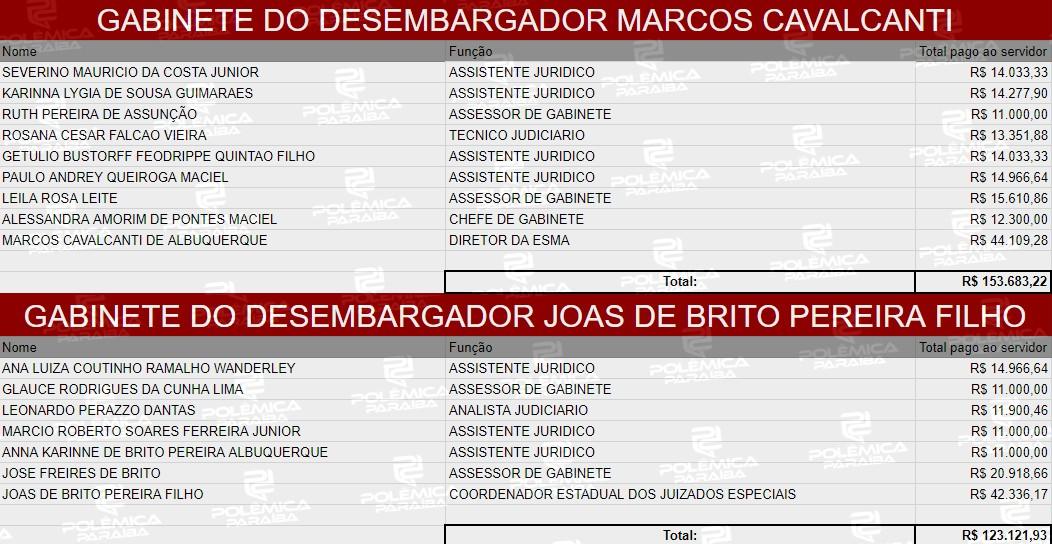 7 - LUPA DO POLÊMICA: Quanto ganham os desembargadores do TJPB e suas equipes – CONFIRA TABELA COMPLETA