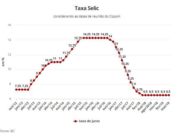 taxa - Copom mantem juros básico estável em 6,5% ao ano mesmo com risco de recessão