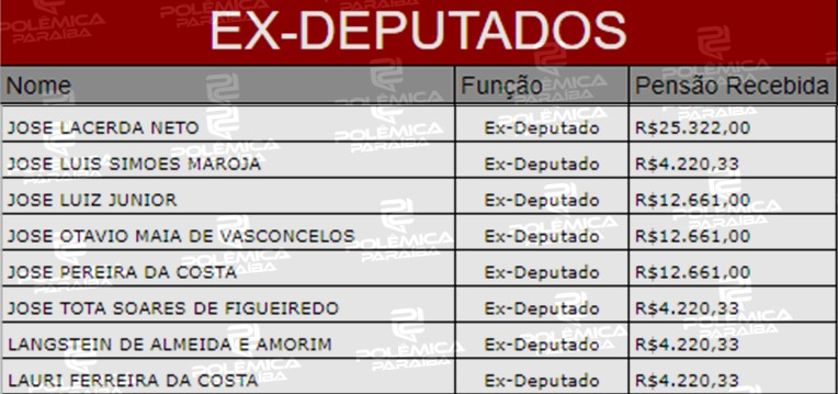 4 1 - LUPA DO POLÊMICA: 56 ex-deputados estaduais recebem aposentadoria especial na Paraíba - VEJA TABELA COMPLETA