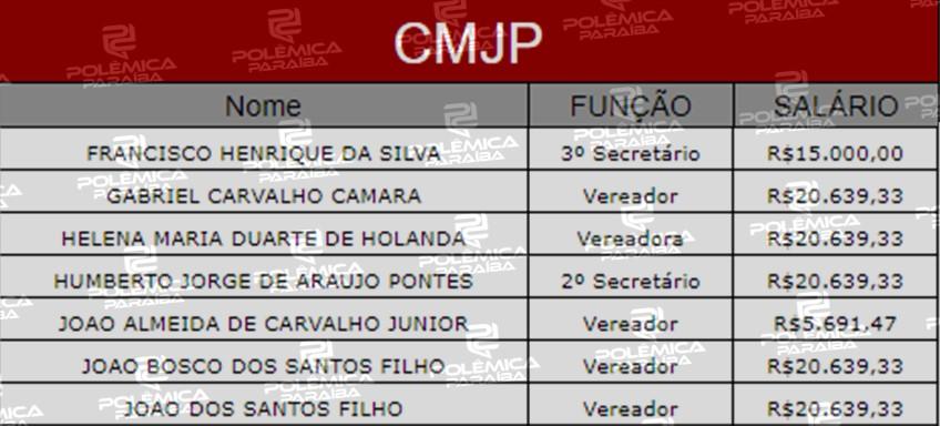 Lupa 11 Tabela 2 - LUPA DO POLÊMICA: Conheça quanto custam os vereadores da Câmara Municipal de João Pessoa - VEJA TABELA