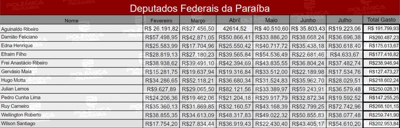 Lupa 14 Tabela - LUPA DO POLÊMICA: saiba quanto gastaram os deputados federais paraibanos durante os primeiros seis meses de 2019 - VEJA TABELA COMPLETA