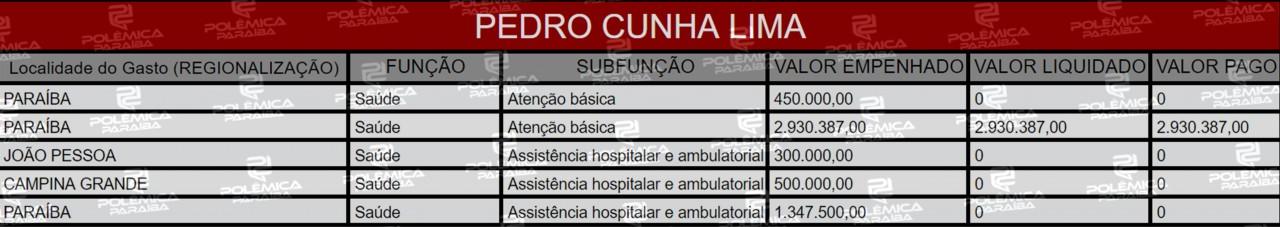 Lupa 15 Tabela Pe - LUPA DO POLÊMICA: Quais e para onde foram as Emendas Parlamentares dos deputados da Paraíba em 2019 - VEJA LISTA