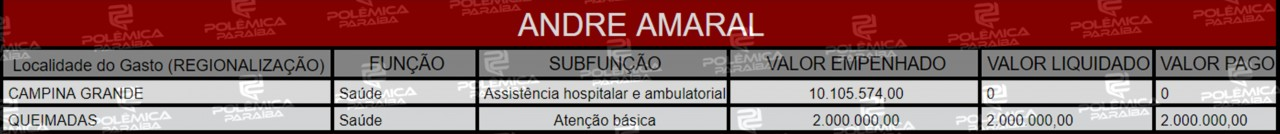 Lupa 16 Tabela Andre Amaral - HERANÇA: Conheça as emendas deixadas para a Paraíba por três parlamentares sem mandato