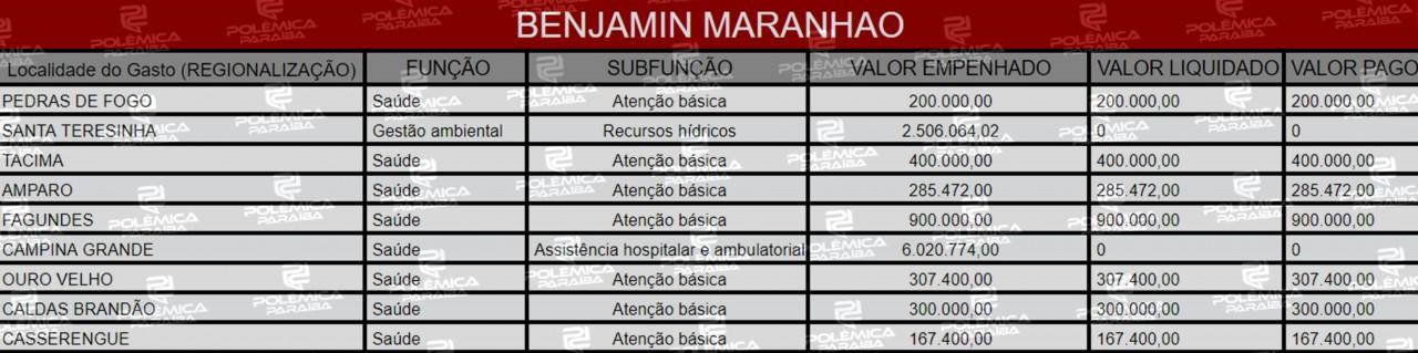Lupa 16 Tabela Benjamin Maranhão - HERANÇA: Conheça as emendas deixadas para a Paraíba por três parlamentares sem mandato