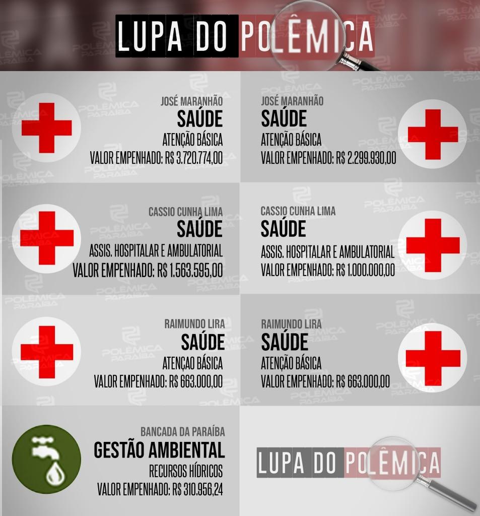 Lupa 19 Info - LUPA DO POLÊMICA: Conheça as emendas destinadas para a Paraíba pelos membros do Senado Federal