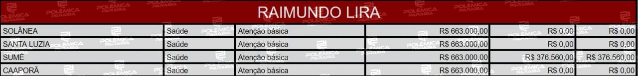 Lupa 19 Tabela Raimundo Lira3 - LUPA DO POLÊMICA: Conheça as emendas destinadas para a Paraíba pelos membros do Senado Federal