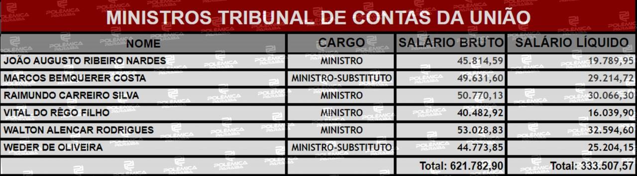 Lupa 20 Tabela 2 - LUPA DO POLÊMICA: Conheça quem são e quanto recebem os ministros responsáveis por fiscalizar as contas do Governo Federal - VEJA TABELA