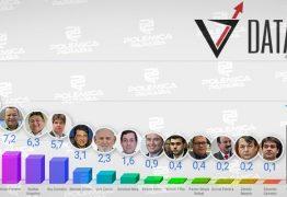 PESQUISA DATAVOX/PBAGORA: Ricardo, Cícero e Nilvan lideram intenção de voto para prefeito de João Pessoa em 2020