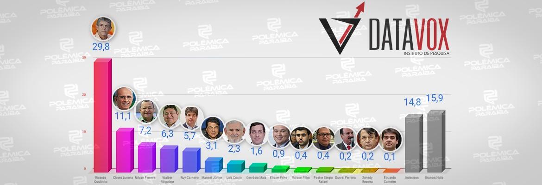 montagem646 1 - PESQUISA DATAVOX/PBAGORA: Ricardo, Cícero e Nilvan lideram intenção de voto para prefeito de João Pessoa em 2020