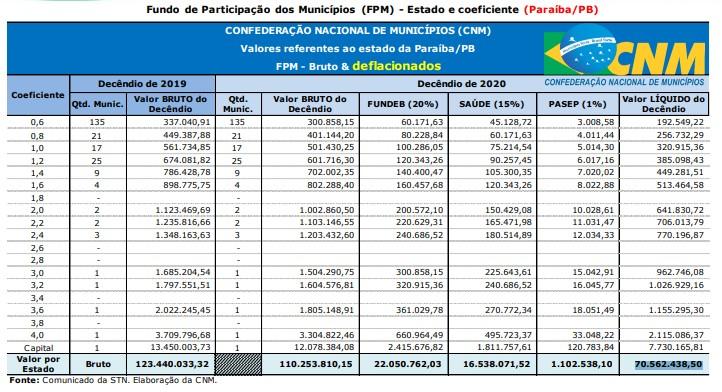 9d80d520 15ec 4076 b3bc 3aec63dfb3c3 - Municípios paraibanos recebem 1º repasse de FPM do ano com queda de 13,16%