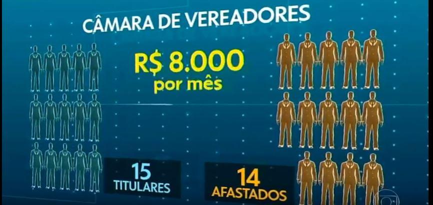 Capturar 26 - DINHEIRO NA CONTA: Imprensa nacional denuncia pagamento de salários para vereadores afastados em Cabedelo - VEJA VÍDEO