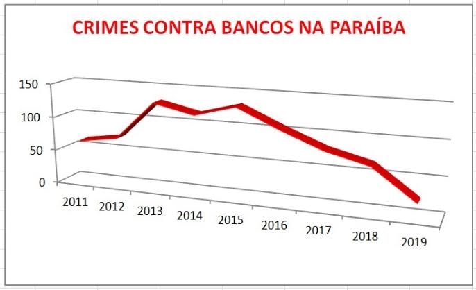 crimes contra bancos - Número de ataques as agências bancárias registra queda consecutiva em cinco anos