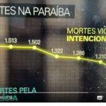 fantástico 150x150 - MENOS MORTES, POLÍCIA EFICIENTE: Polícia paraibana é destaque no Fantástico por números positivos na segurança - VEJA REPORTAGEM