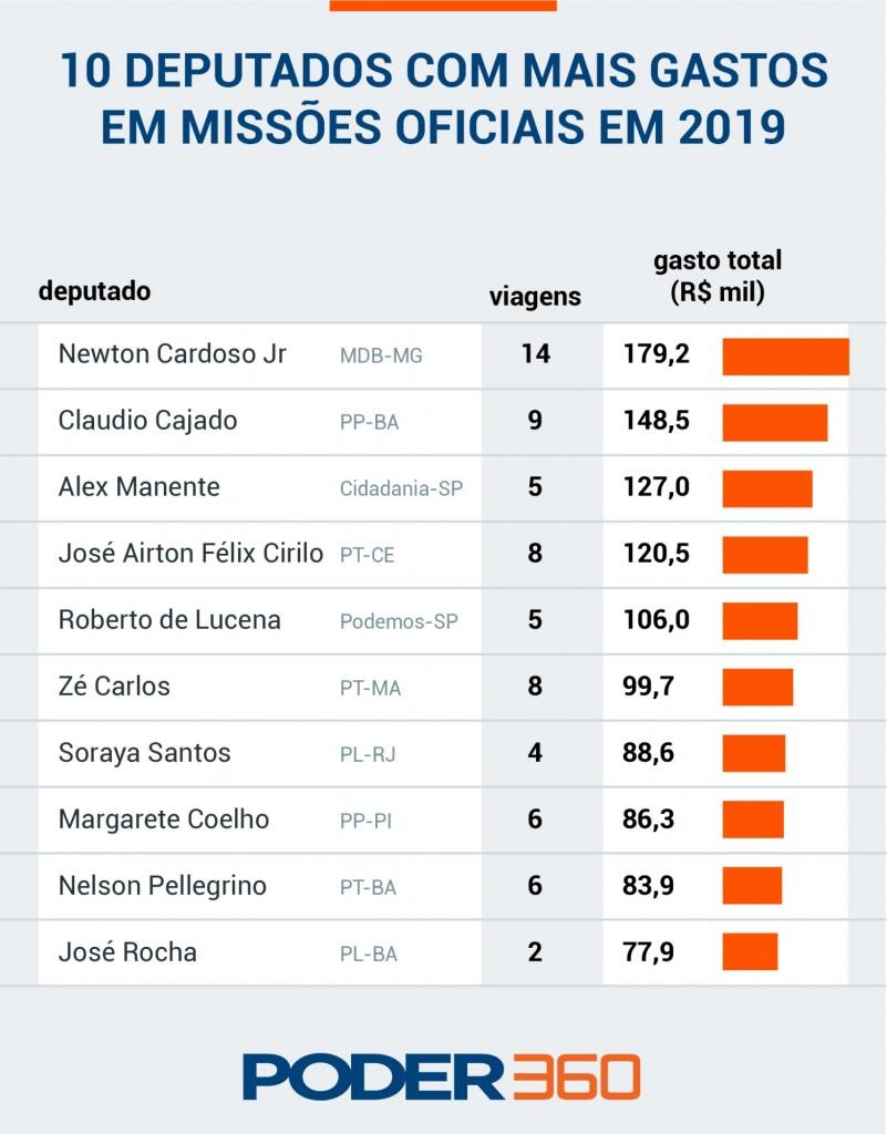 gasto missoes oficiais de deputados 10 mais - Câmara gastou R$ 6,9 mi com viagens oficiais em 2019, maior valor em 5 anos