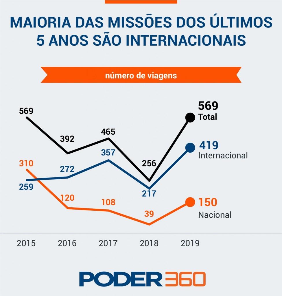 gasto missoes oficiais de deputados destino - Câmara gastou R$ 6,9 mi com viagens oficiais em 2019, maior valor em 5 anos